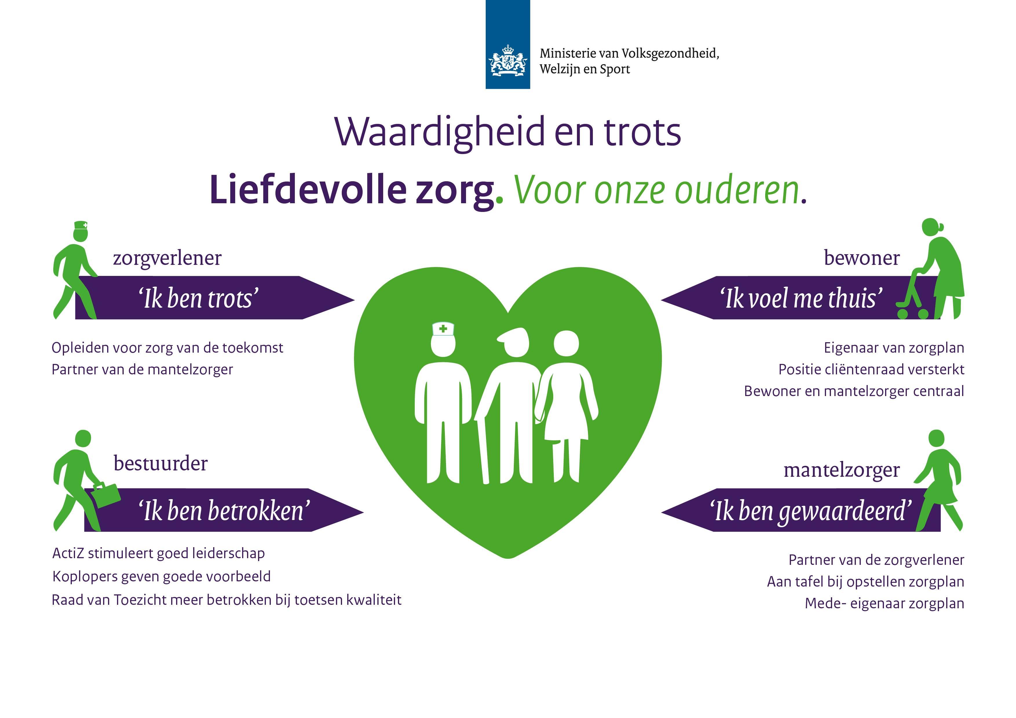 kwaliteit plan van aanpak Martin van Rijn: Plan van Aanpak Kwaliteit Verpleeghuizen  kwaliteit plan van aanpak